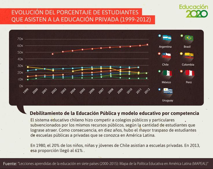 El incremento de matrícula en colegios particulares subvencionados refleja el abandono sistémico de la educación pública.