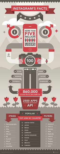beautifully designed #Infographic on Instagram usage