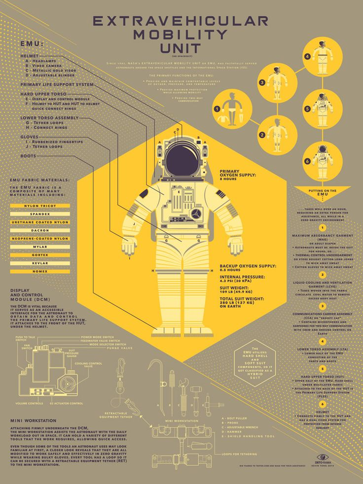 12 Intricate Infographics at the Info•Rama Exhibit Like this.