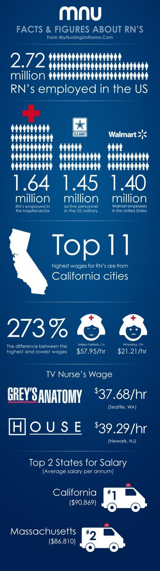 Interesting facts & figures about RN's. Save up to 50% on an LPN to RN degree with our online programs. Click http://www.collegenetwork.com/nursing/pinterest to learn more.