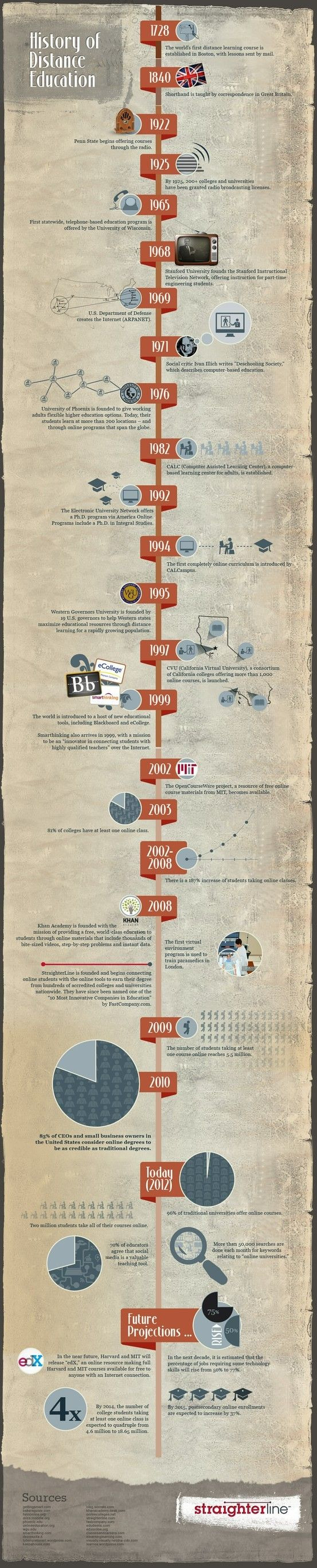 The History of Distance Education #infographic #education #distanceeducation