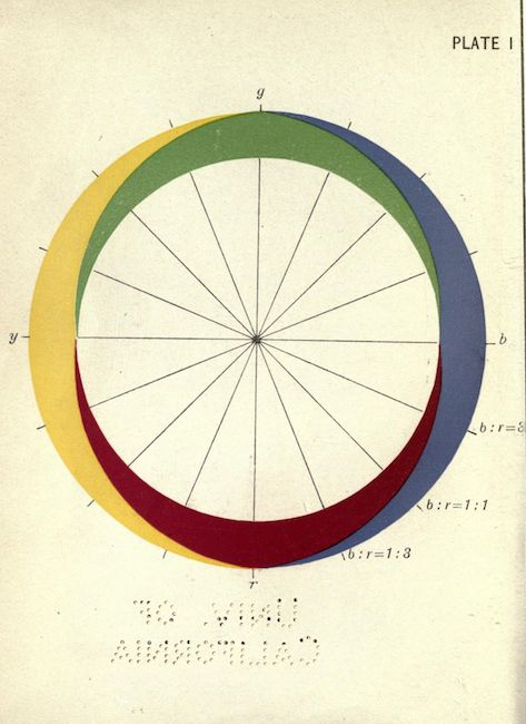Plate I. Color vision. An introduction to experimental psychology. 1911.