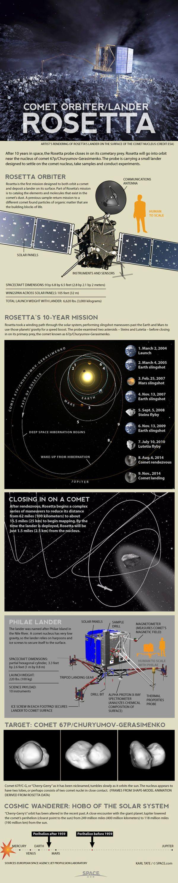 How Rosetta Spacecraft Lands on Comet (Infographic)