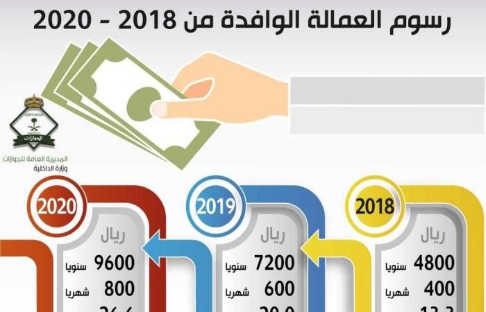 العمل السعودي 13 ريال رسوم المقابل المالي للعمالة الوافدة في عام 2018 رسول المقابل المالي الجديدة والتي ستبدأ المملكة العربية السعودية في تطبي With Images Education Egypt