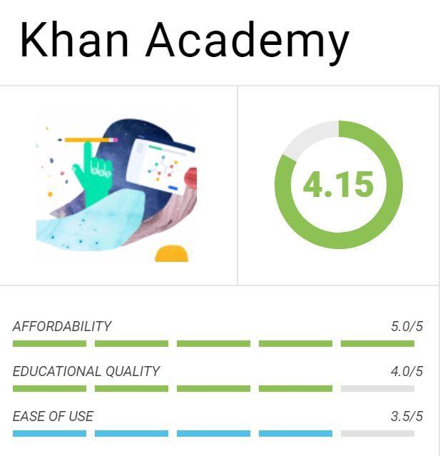 Khan Academy In 2020 Khan Academy Education Teaching Kindergarten worksheets in khan academy