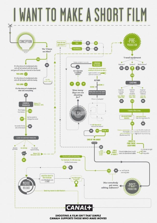 How to Make a Short Film - Four (Goofy) Flowcharts to Guide You Through the Filmmaking Process
