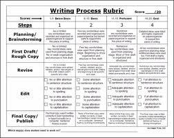 Writing an assessment report