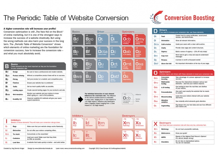 The Periodic Table of Website #Conversion