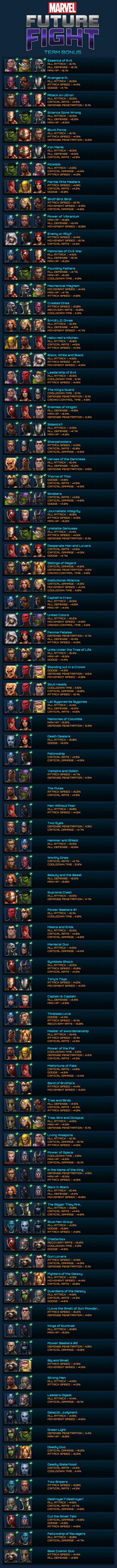 Marvel Future Fight Team Bonus Chart