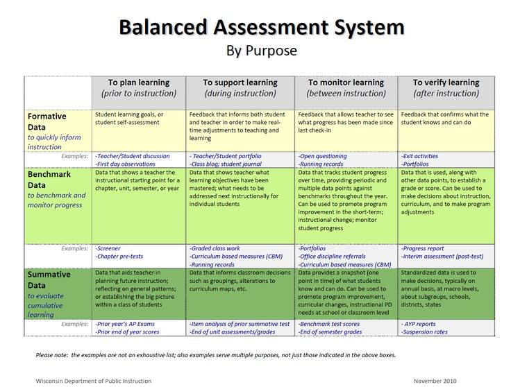http://dpi.wi.gov/oea/pdf/balsystem.pdf