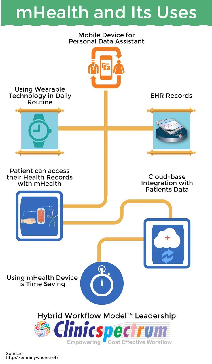 mHealth and it's uses
