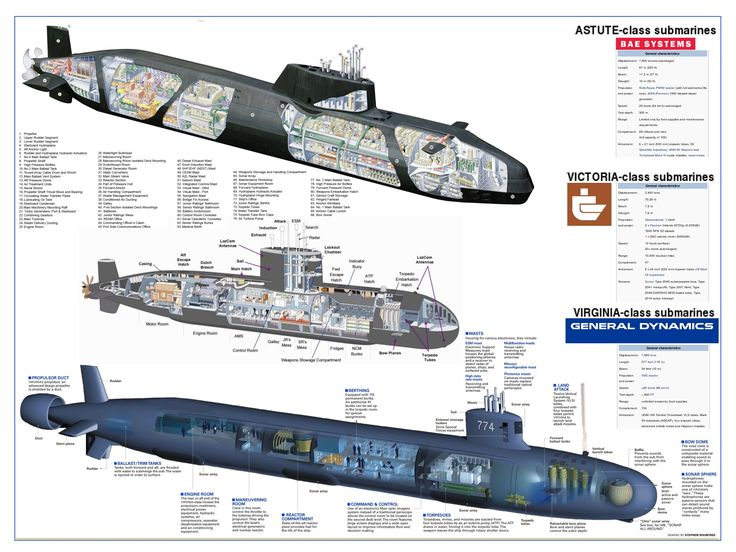 warship cutaway - Google Search