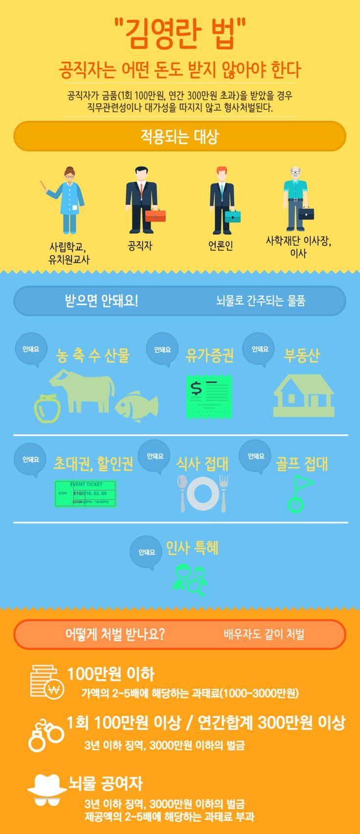 김영란 법 인포그래픽