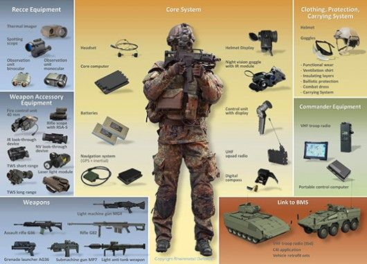 "German military increases order for Gladius ""future soldier"" system"