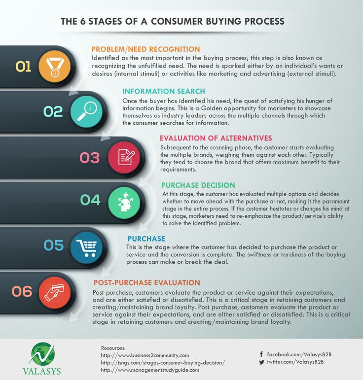 Consumer Buying: 101 Best Valasys Business Solution Images On Pinterest