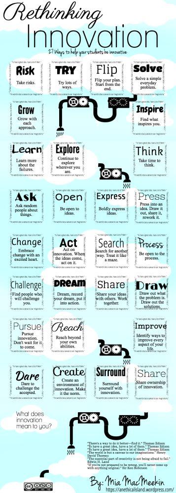 Rethinking & inspiring #Innovation #STEMClassroom, Ideas Boards, Student, Teaching, Rethink Innovation, Learning, Education, Infographic, Inspiration Innovation