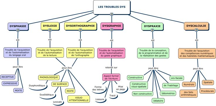 Troubles DYS --> Dysphasie, dyslexie, dysorthographie, dysgraphie, dyspraxie…