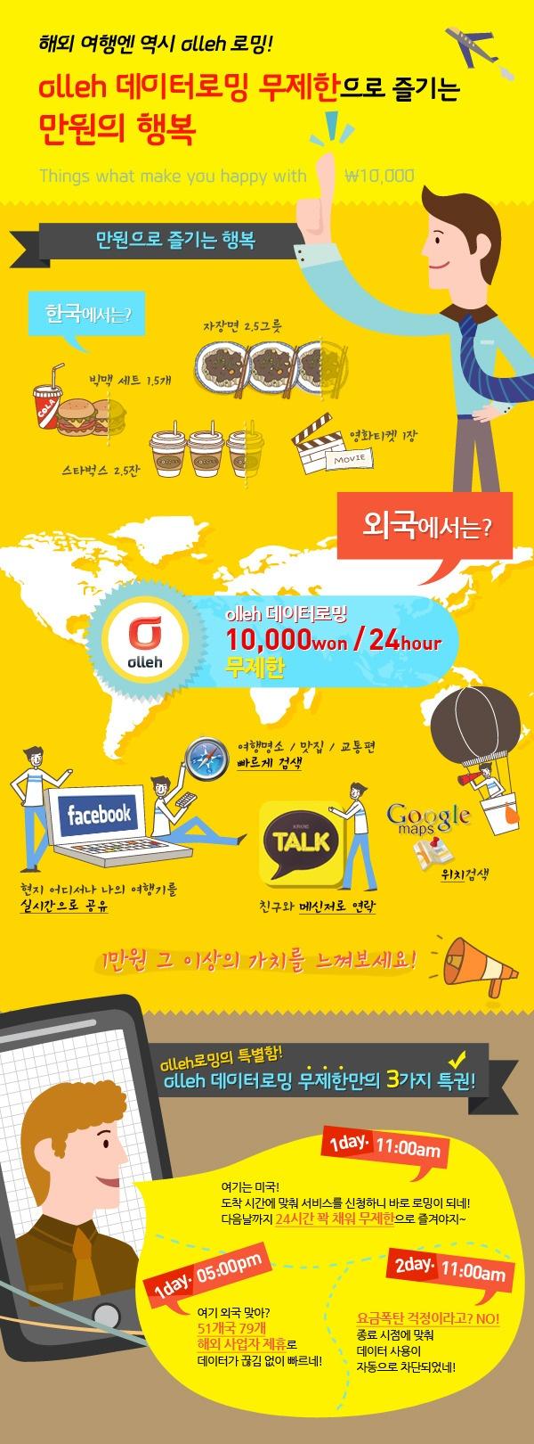 [스마트 인포그래픽] 06. olleh 데이터로밍 무제한으로 즐기는 만원의 행복  kt olleh mobile Infographics. olleh unlimited roaming for only one thousand won a day.