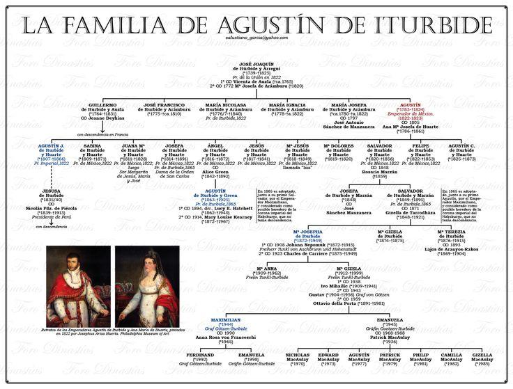 La Famila de Agustin de Iturbide