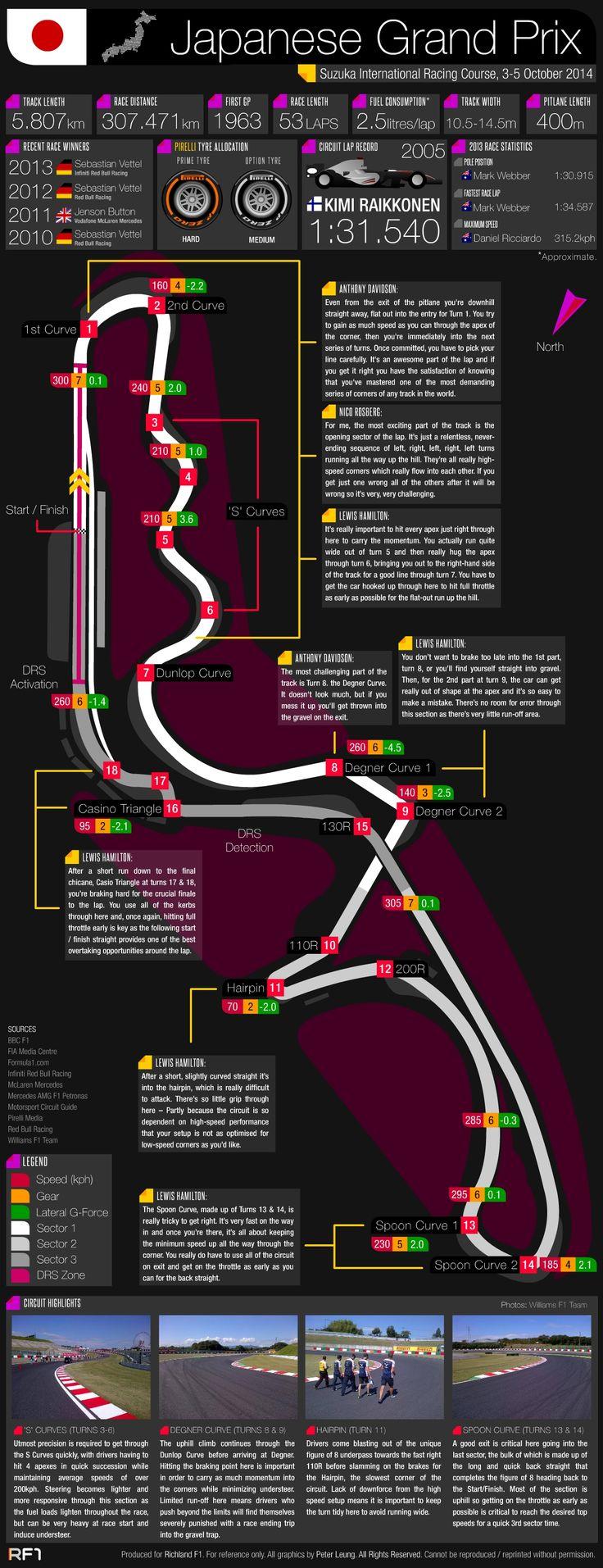♠ Grand Prix Guide – 2014 Japanese Grand Prix #F1 #Infographic #Data