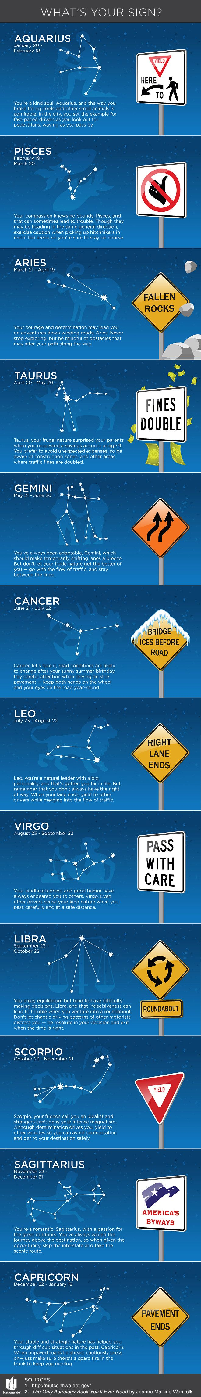 What's Your Sign? | Road Sign Horoscope Infographic