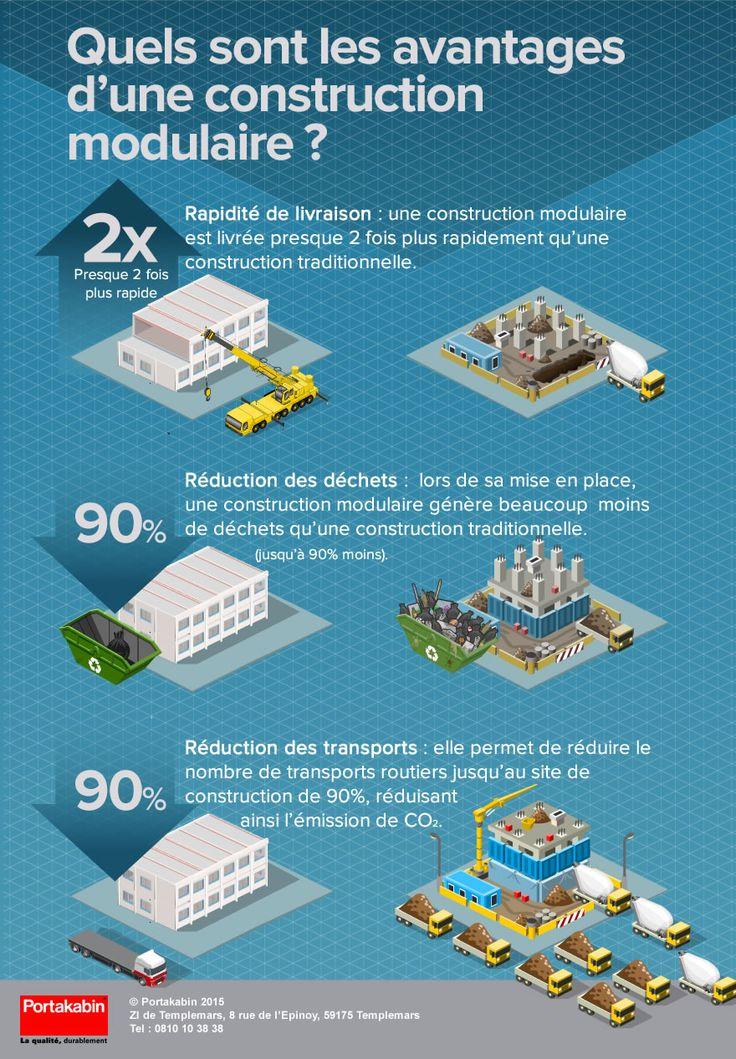 Les 25 meilleures id es de la cat gorie construction for Architecture modulaire definition