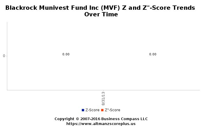 Altman Z-Score Analysis for Monash IVF Group Ltd (MVF) #altmanzscore