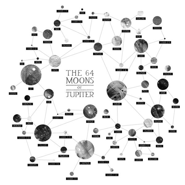 the 64 moons of jupiter  coincidentally, 64 is the number of permutations of the human sexual expression