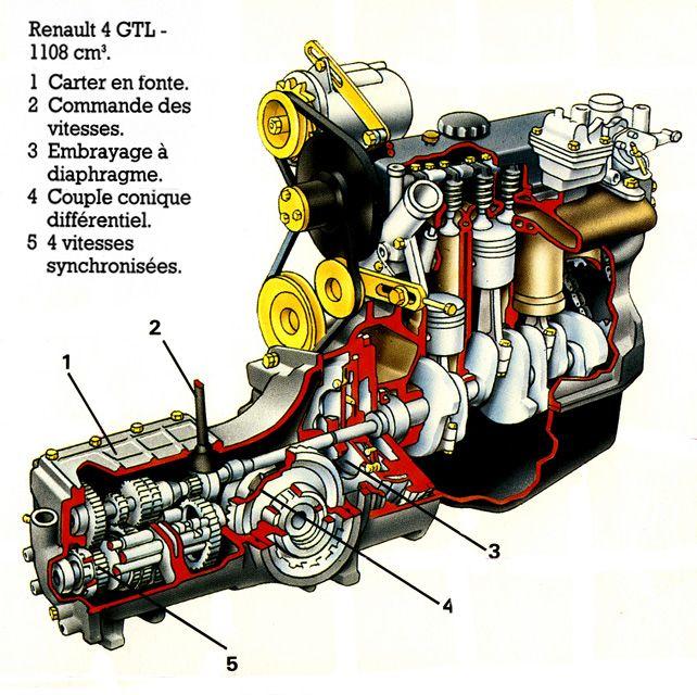 Moteur 1108 cm3 Renault 4 gtl