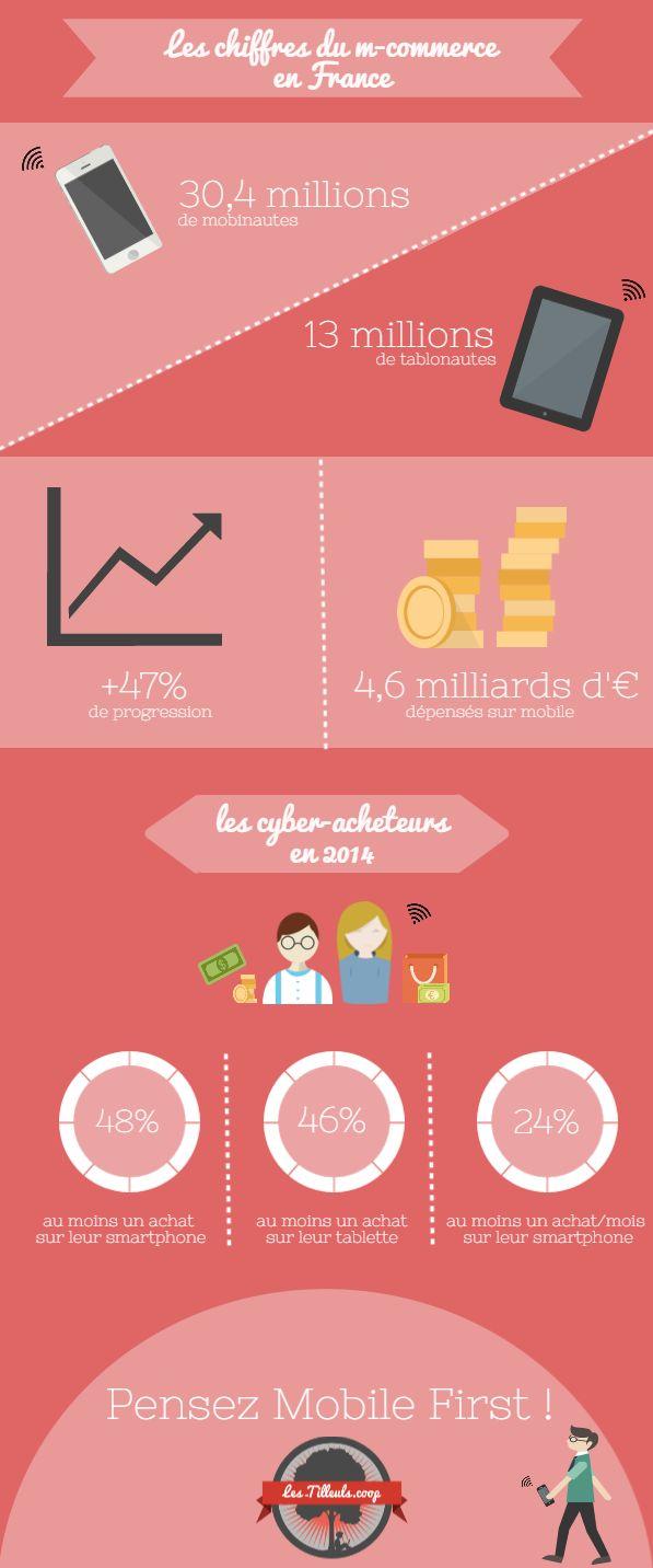 Les chiffres du m-commerce en France | #Infographic #MCommerce #ECommerce #Mobile
