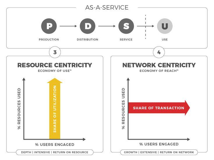 Business model matrix roundmap customer 360 business