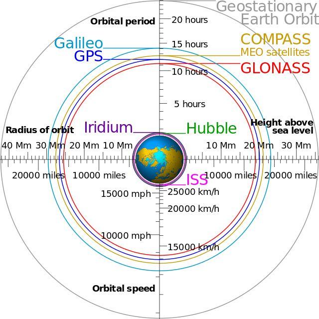 Geostationary orbit - Wikiwand