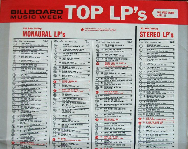 top 10 billboard charts july Billboard chart  july 9, 1966 july 9th, 2012   billboard music charts charlie o'brien (dj)  top 10 songs – 1955-1985.