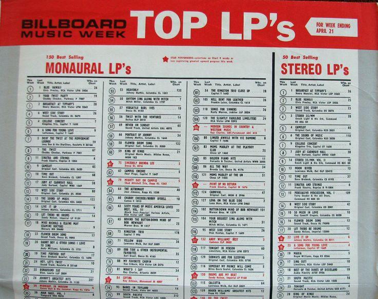 Billboard Top 100 Music Chart   Billboard Magazine Music Charts for April 21, 1962