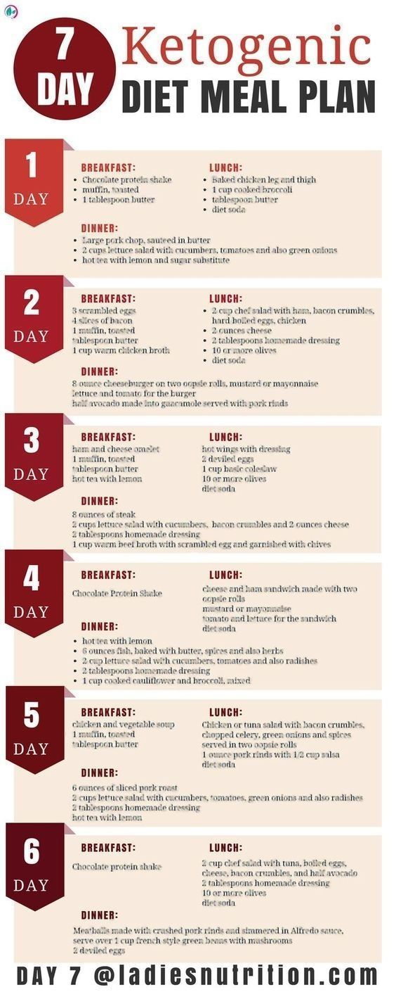 The ketogenic diet offers a lot ofhealth benefits. It is a low-carb, high-fat diet that can help you to lose weight and also improve health. In this article, we will show you 7-day Ketogenic diet meal plan.This is a detailed meal plan for the ketogenic, a high-fat, low-carbohydrate diet. Its benefits, how to get started and a sampleketogenic diet meal plan and menufor one week. #lowcarbohydratedietarticles