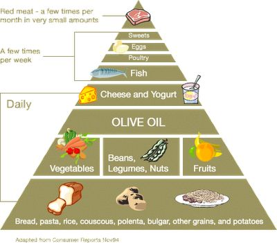 Should you eat a Mediterranean Diet?  Carrie's Experimental Kitchen