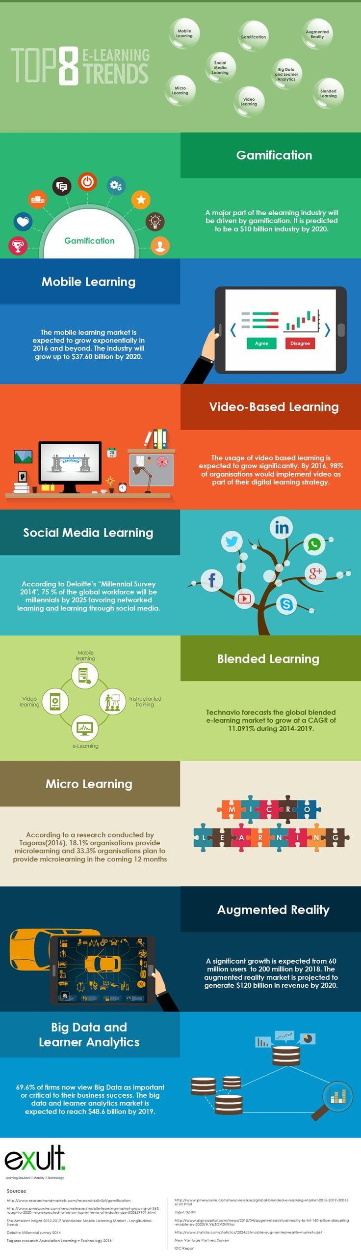 Top 8 eLearning Trends Infographic Keeping a close eye on the trends is important for learning professionals since they are responsible for managing traini