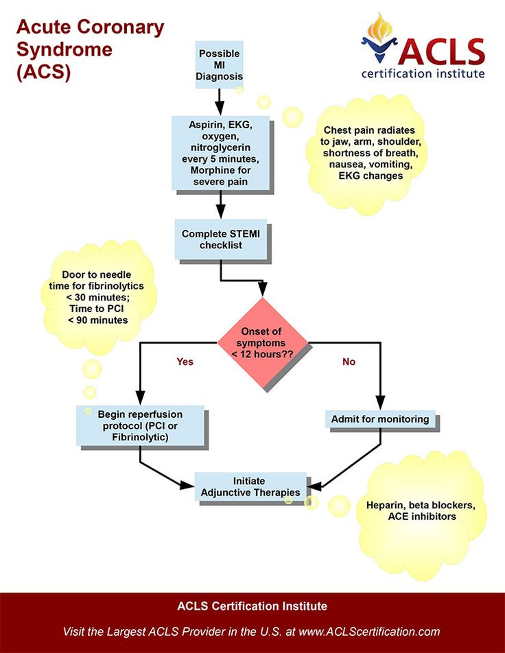 Acute Coronary Syndromes algorithm by the ACLS Certification Institute. View all acls algorithms at http://www.aclscertification.com/free-learning-center/acls-algorithms/
