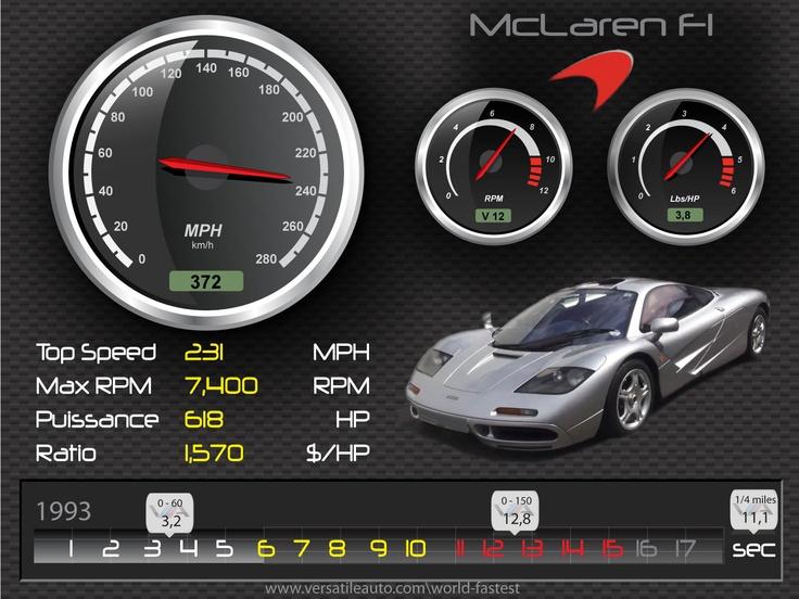 McLaren F1 1993 – HD spec card Illustration, fiche technique HD