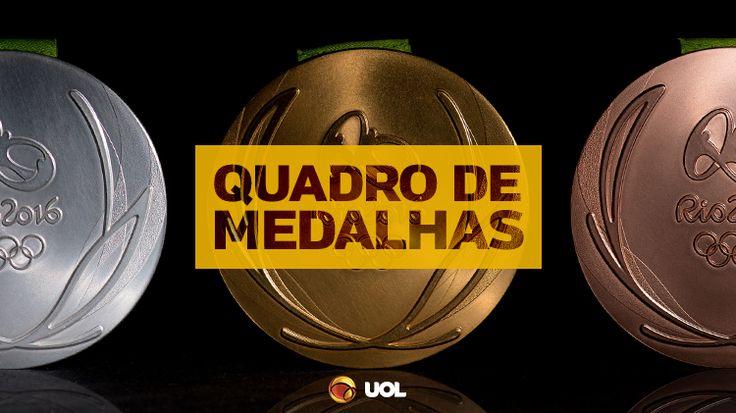 Quadro de medalhas – Olimpíadas Rio 2016
