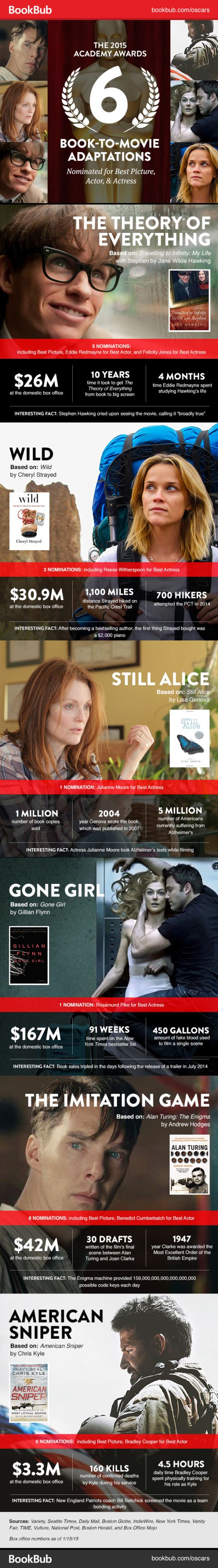 Book-related Oscars 2015 nominees - infographic