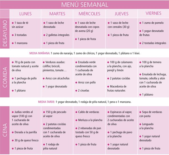 Las 25 mejores ideas sobre dieta semanal para adelgazar for Menu para comida familiar