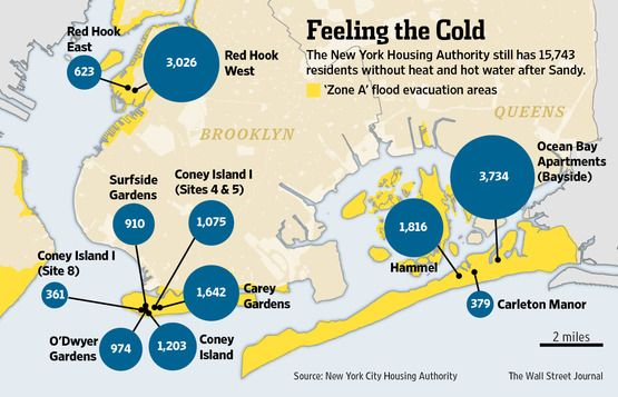 The NY Housing Authority still has 15743 residents without heat and hot water after Sandy