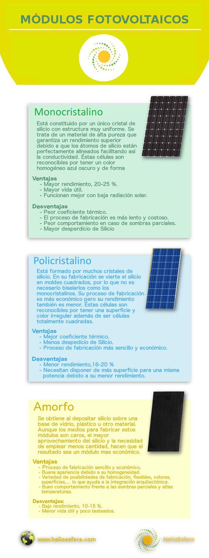 Tipos de células fotovoltaicas