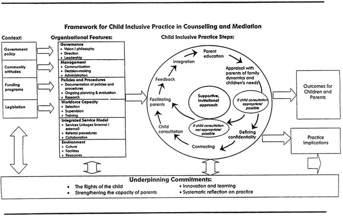 Inclusive assessment practices in childcare - Google Search