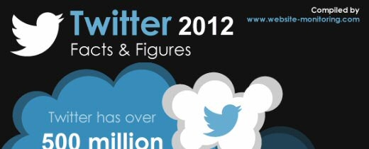 Twitter. Hechos y cifras del 2012 #infografia