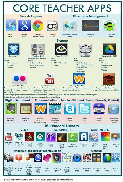 Core Teacher Apps. Instagram can be used too.