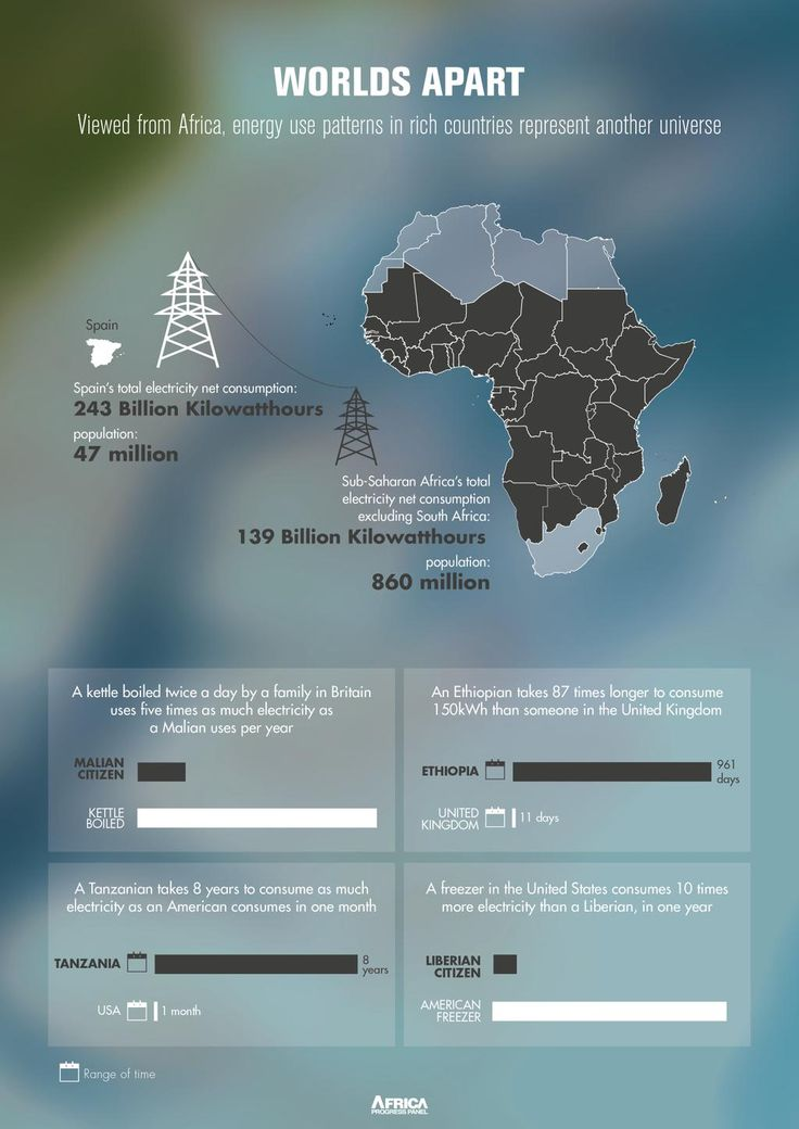 AfricaProgressPanel on 27 best Geographic maps and