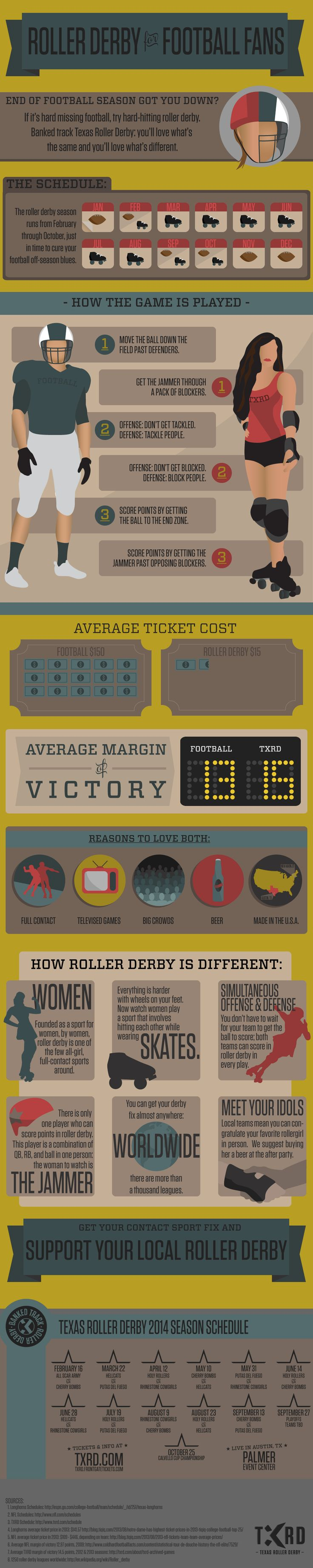 Why football fans should check out roller derby - #Football, #Sports