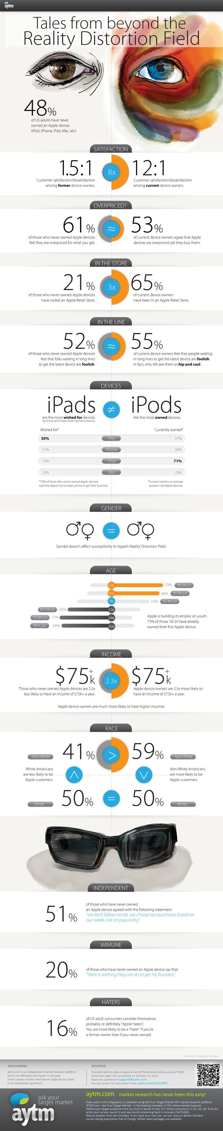 171 best infographic images on pinterest info graphics business are you caught up in apples reality distortion field infographic fandeluxe Choice Image